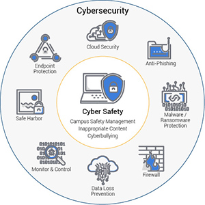 cyber safety v cyber security diagram